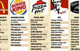 snapshot of calorie counts at several restaurants