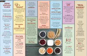 lists and pictures of endurance athletes' foods and drinks