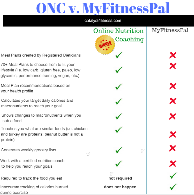 comparison of online nutrition coaching and myfitnesspal