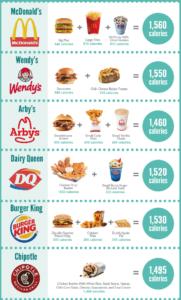 fast food calorie amounts